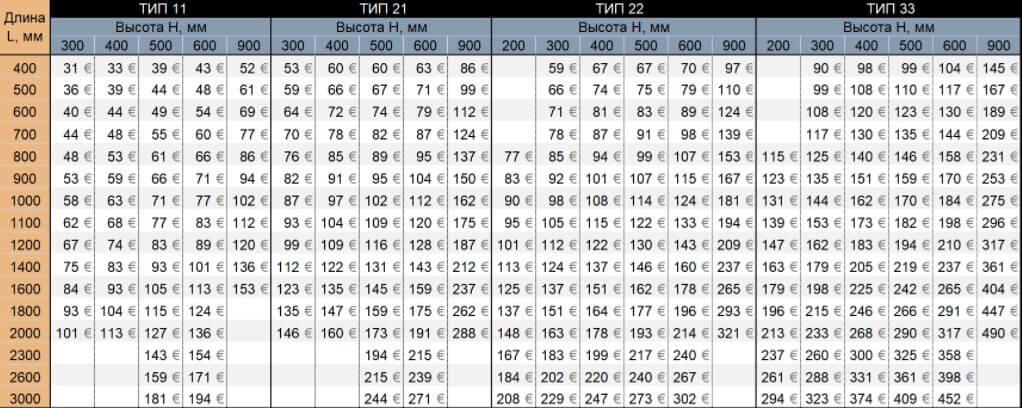Цены на радиаторы отопления RADIK KLASIK