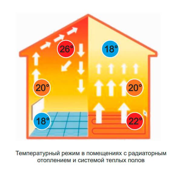 циркуляция воздуха с помещении с теплым полом