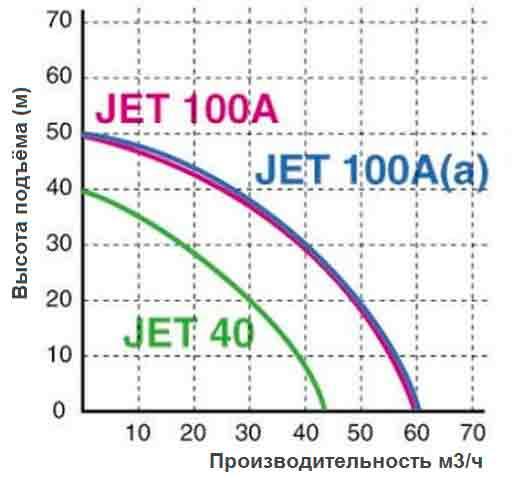 Рабочие показатели OMNIGENA JET-100A(a)