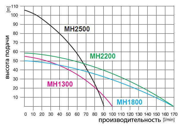 Рабочие показатели гидрофора OMNIGENA MH 1300 INOX