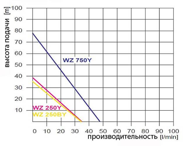 Рабочие показатели OMNIGENA WZ 250