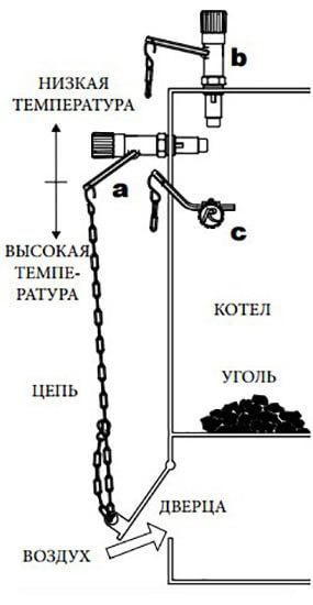 принцип работы регулятора тяги ESBE ATA212